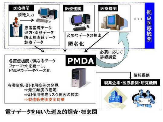 添付 文書 pmda