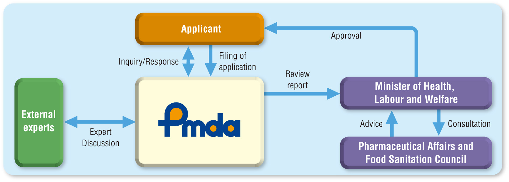 Review Process for Drug or Medical Device Application